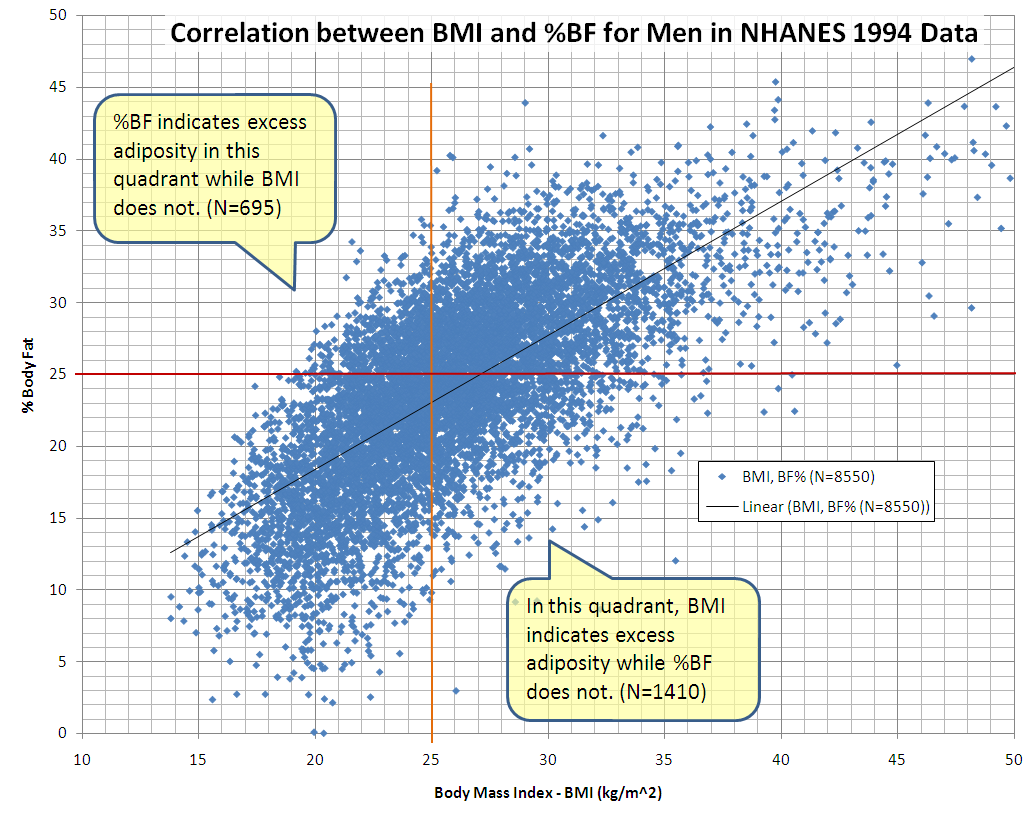 Correlation between BMI and Percent Body Fat for Men in NCHS NHANES 1994 Data 1