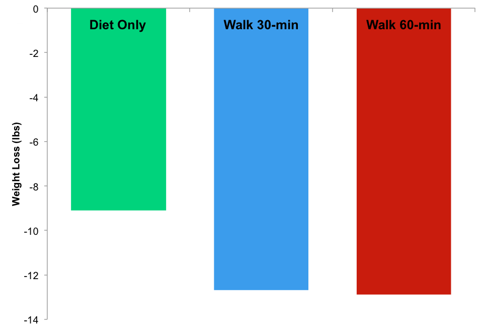 walking-weightloss